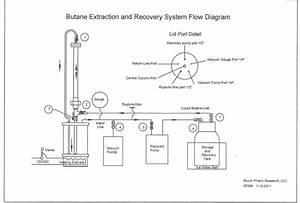 The Mk Ia  U0026 Automated Mk Ii Terpenator Bho Extractor