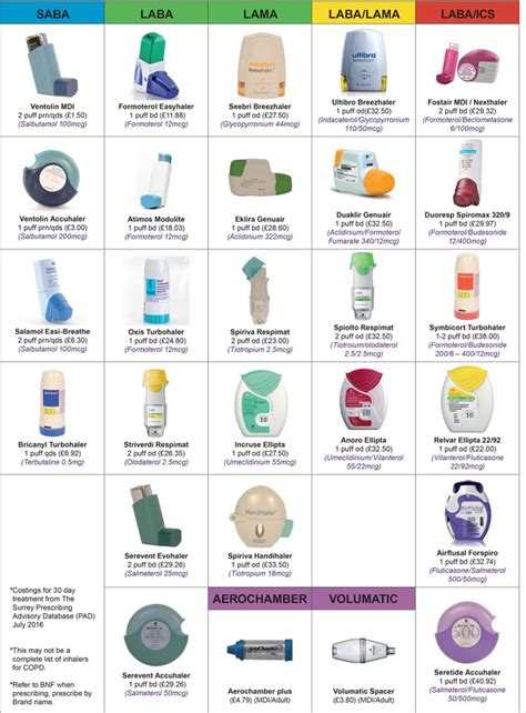 Flourishes copic color combinations chart. Inhaler Colors Chart Canada : asthma-medication-chart-2015 : 2020 popular 1 trends in beauty ...