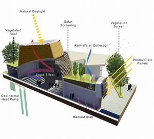Sustainable Design Strategies Diagram  Key Features  Natural Daylight  Rain Water Collection