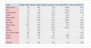 I Made A Small Chart To Compare Protein Content And