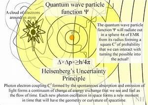 Quantum Art And Poetry  Quantum Atom Theory An Artist