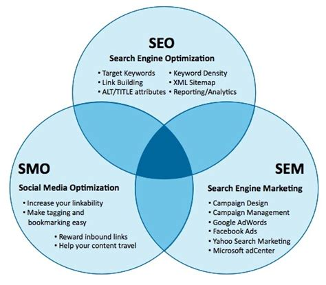 seo sem marketing 6 seo infographics visualizing the marketing value of seo
