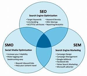 6 Seo Infographics  Visualizing The Marketing Value Of Seo