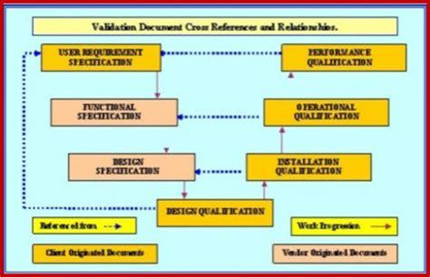 machinery validation milling turning stamping cnc