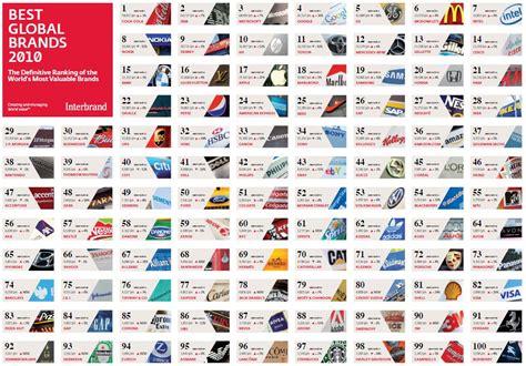Die 100 Wertvollsten Marken Der Welt