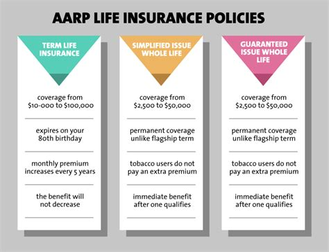 aarp insurance term burial plans benefit level policies reduction risk yourself choose need
