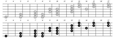 file guitare gamme do majeur 4 notes par cordes 4 a svg wikimedia commons