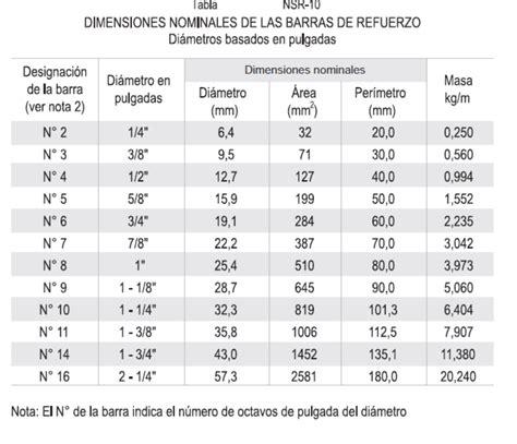 tabla de pesos y medidas varilla scribd materiales de construcci 243 n marzo 2009