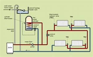 Energy In Buildings  3 Improving Heating System Efficiency - Openlearn - Open University