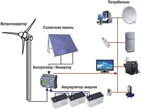 Солнечные батареи для дома виды устройство технические характеристики
