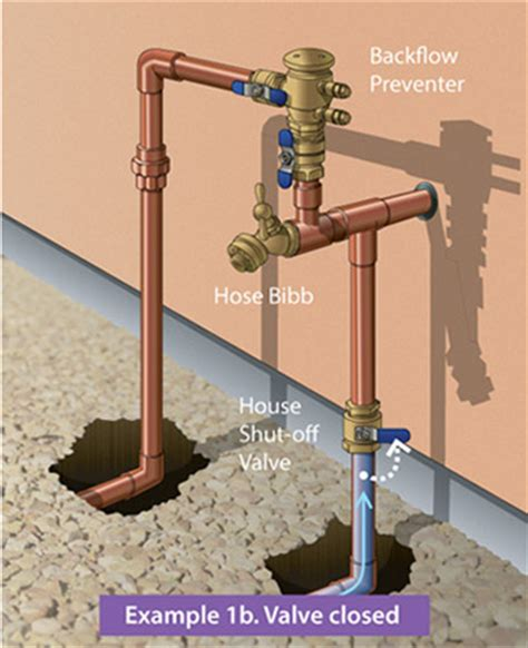 How To Turn Water Back On In House - how to find the source of a water leak in your front yard