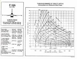 F-16 Vs Mig-29 Energy Maneuverability From Test Report