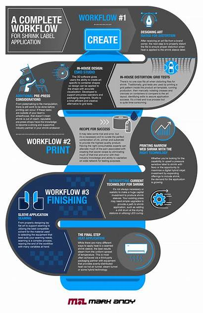 Infographic Workflow Shrink Application Label Complete Create
