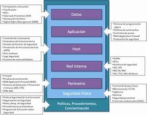 Flu Project: Defensa en Profundidad (II de III)