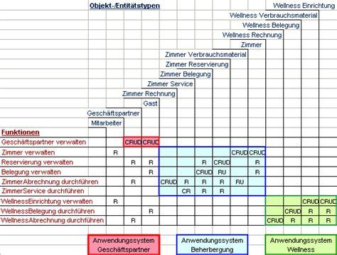 infforum requirements engineering affinitaetsanalyse