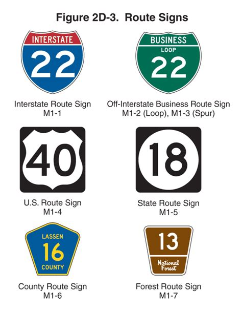 Figure 2d3 Long Description  Mutcd 2009 Edition  Fhwa. April 10 Signs Of Stroke. Easel Signs. 2015 Signs. Motorcycle Signs. Battery Warning Signs. Prevention Infographic Signs. Kung Fu Signs. Amyloid Signs