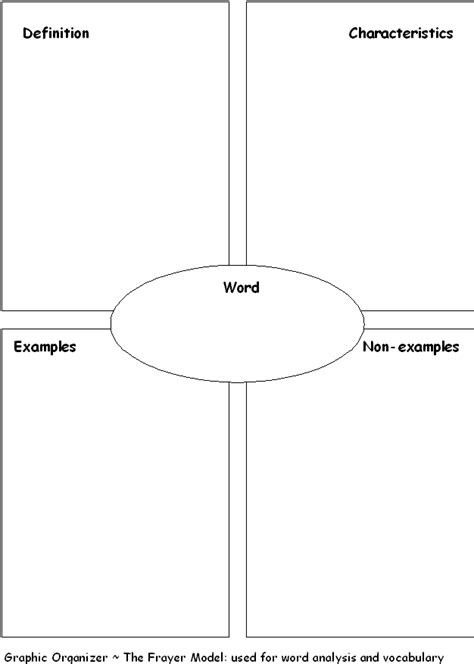 frayers model graphic organizers pinterest models