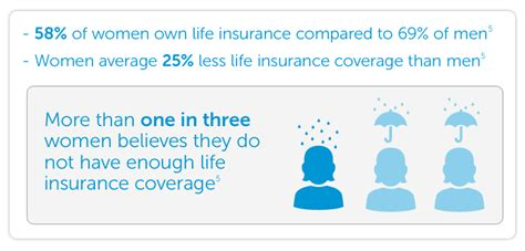 Life insurance is a contract between you and an insurance company. Why Women Need Life Insurance Now More Than Ever