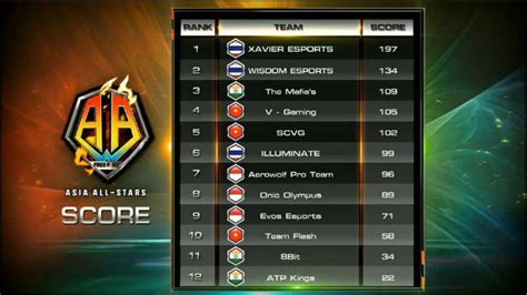 garena  fire asia  stars indian teams secure
