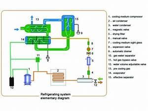 Compressed Air Dryer Fundamentals  U2013 The Last 25 Yards