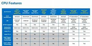 Processor Performance Chart A Detailed Overview Of The Intel Ultramobile Processor Range