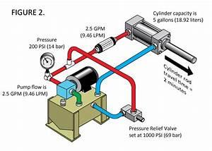 Hydraulic Cylinder Rod Travel Is Slower Than Normal  U2013 Do I