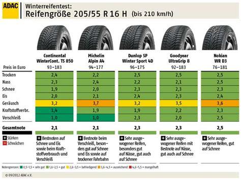 winterreifen günstig 205 55 r16 winterreifen test des adac 2012 205 55 r16 h bis 210 km h 4
