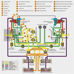 Scout Fuel System Diagram