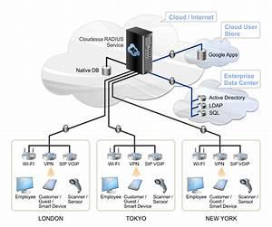 Cloudessa Radius In Enterprise Wifi Deployments