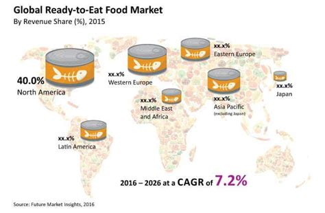 Ready-to-Eat Food Market: Global Industry Analysis, Size ...