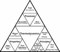 Avogadro Konstante Berechnen : turbulente str mung thermodynamik pinterest verfahrenstechnik formelsammlung und ~ Themetempest.com Abrechnung