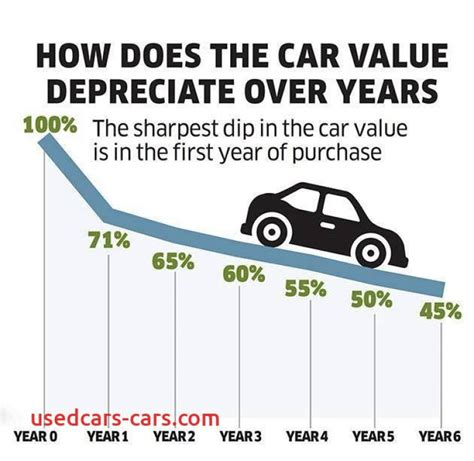 Car Depreciation Lovely Buy A New Car or A Used Car Auto Punditz   used cars