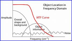 More than you ever wanted to know about SPECT–Part I