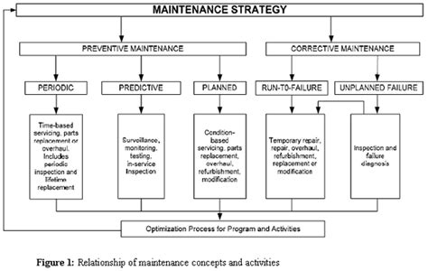 Ship Operations And Management Pdf by 5 Best Images Of Maintenance Work Order Flow Chart Work