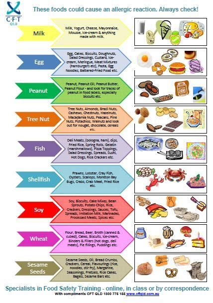 Food Safety Temperature Poster | Food Safety Posters - CFT ...