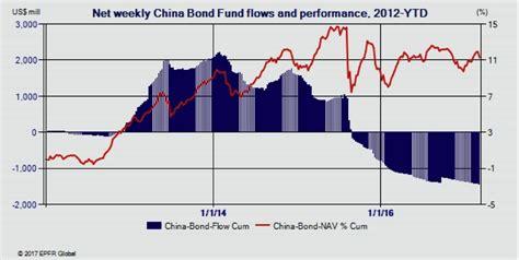 chinas  bond connect program    reverse