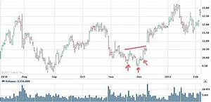 Stock Chart Reversal Patterns Head And Shoulders
