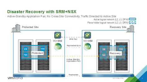 nsx simplifies  enables true disaster recovery