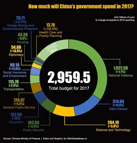 How much will China's government spend in 2017? - Global Times