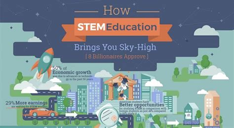 How Stem Education Can Bring Students Skyhigh  Edtechreview™ (etr