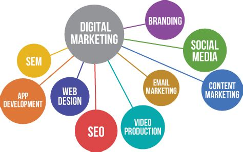 Seo Business Definition by What Is Digital Marketing What Are The Basics Of Digital