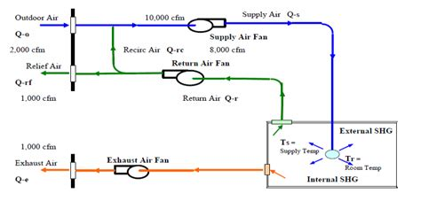 exhaust fan cfm calculation formula convert fpm to cfm