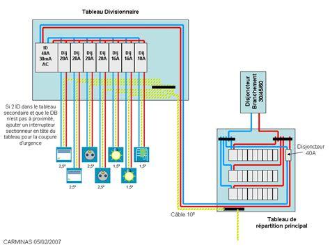 normes protection installation 233 lectrique raccorder disjoncteur diff 233 rentiel tableaux