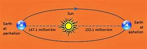 The Solstice And Perihelion And How They Relate To Summer
