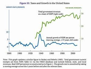 Wachstumsrate Bip Berechnen : acemaxx analytics anteil der steuereinnahmen am bip und wirtschaftswachstum ~ Themetempest.com Abrechnung