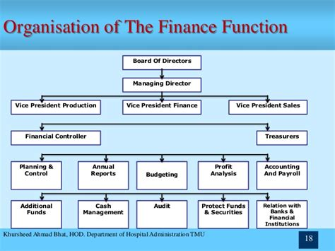 Chapter 1 – financial management