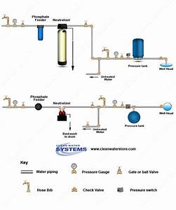 Clean Well Water Report  How To Treat Well Water With Low