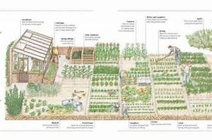 Image Result For 5 Acre Homestead Layout