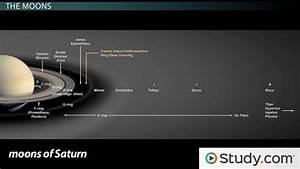 Solar System Overview - Video & Lesson Transcript   Study.com