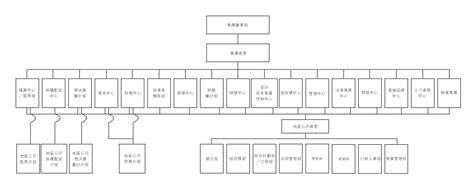 恒大地产组织架构图_万图壁纸网